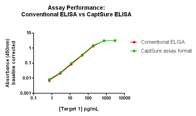 Assay performance: Conventional ELISA vs CaptSure ELISA